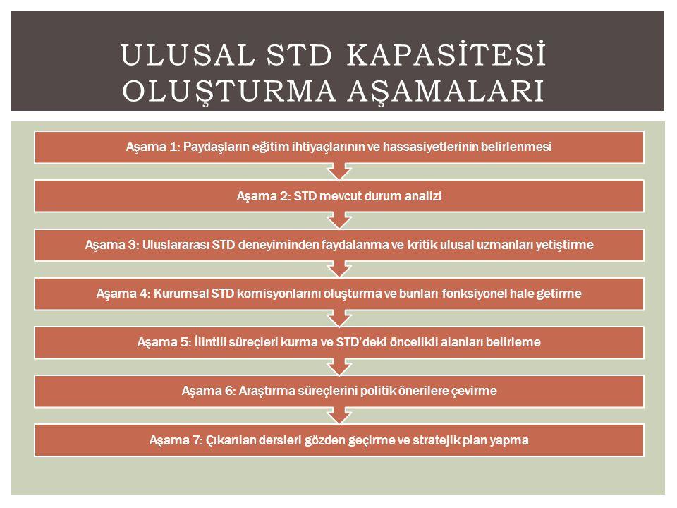 STD KURUMLARININ ÇALIŞMA BİÇİMİ (N=41) • Küçük ülkelerdeki STD kurumları ulusal ölçekte çalışmaktadırlar.