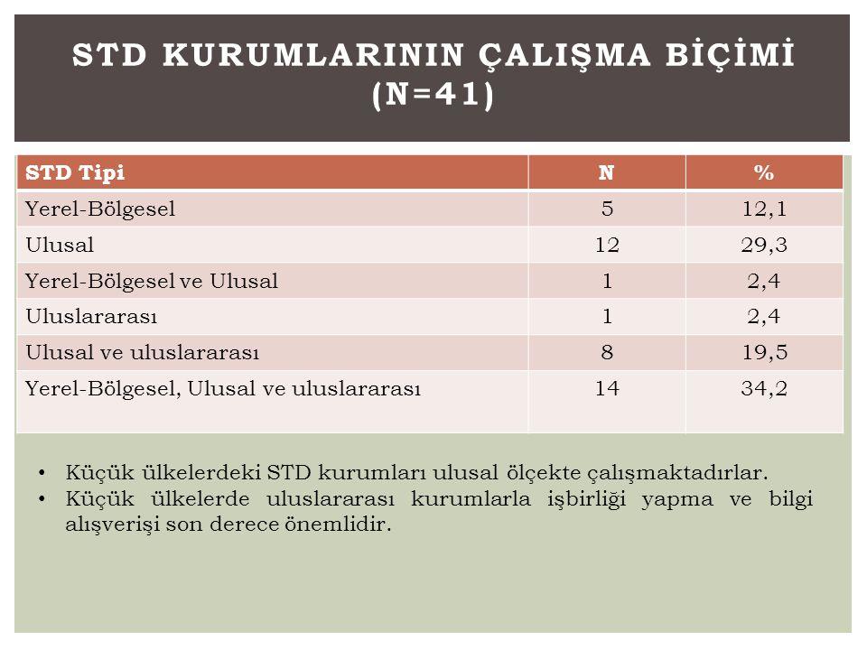 MeslekNHiç Yok (%)1-5 (%)5 + (%) Klinik uzman3811 (28,9)23 (60,5)4 (10,6) Ekonomist3812 (31,6)20 (52,6)6 (15,8) Bilgi uzmanı3813 (34,2)23 (60,5)2 (5,3) Sosyal bilimci3818 (47,4)17 (44,7)3 (7,9) Sağlık hizmeti araştırmacı3818 (47,4)13 (34,2)7 (18,4) Epidemiyolojist3719 (51,4)16 (43,2)2 (5,4) İstatistikçi3820 (52,6)17 (44,7)1 (2,7) Hemşire/hemşire bilimci3722 (59,5)12 (32,4)3 (8,1) Genel pratisyen3723 (62,2)13 (35,1)1 (2,7) İletişim uzmanı3724 (64,9)11 (29,7)2 (5,4) Psikolog3728 (75,7)8 (21,6)1 (2,7)