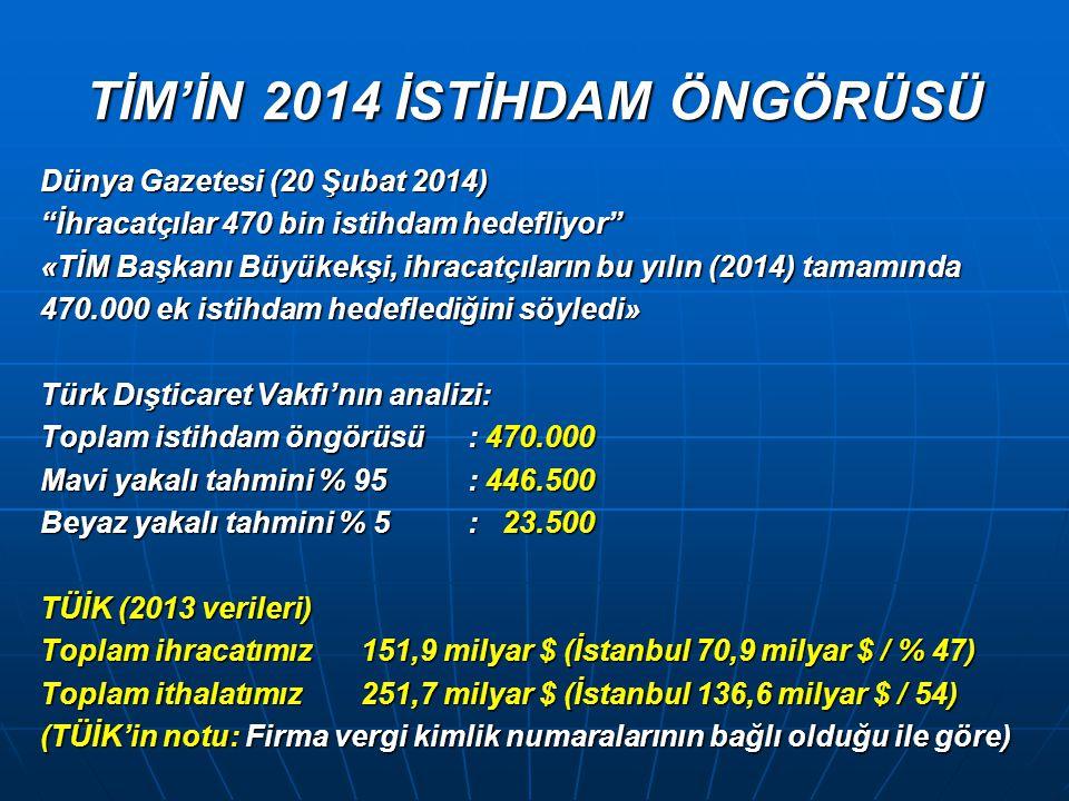 TİM'İN 2014 İSTİHDAM ÖNGÖRÜSÜ Dünya Gazetesi (20 Şubat 2014) İhracatçılar 470 bin istihdam hedefliyor «TİM Başkanı Büyükekşi, ihracatçıların bu yılın (2014) tamamında 470.000 ek istihdam hedeflediğini söyledi» Türk Dışticaret Vakfı'nın analizi: Toplam istihdam öngörüsü : 470.000 Mavi yakalı tahmini % 95: 446.500 Beyaz yakalı tahmini % 5: 23.500 TÜİK (2013 verileri) Toplam ihracatımız 151,9 milyar $ (İstanbul 70,9 milyar $ / % 47) Toplam ithalatımız251,7 milyar $ (İstanbul 136,6 milyar $ / 54) (TÜİK'in notu: Firma vergi kimlik numaralarının bağlı olduğu ile göre)