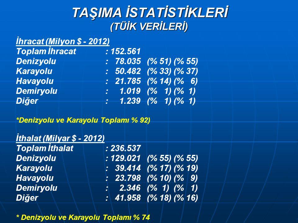 TAŞIMA İSTATİSTİKLERİ (TÜİK VERİLERİ) İhracat (Milyon $ - 2012) Toplam İhracat: 152.561 Denizyolu: 78.035 (% 51) (% 55) Karayolu: 50.482 (% 33) (% 37)