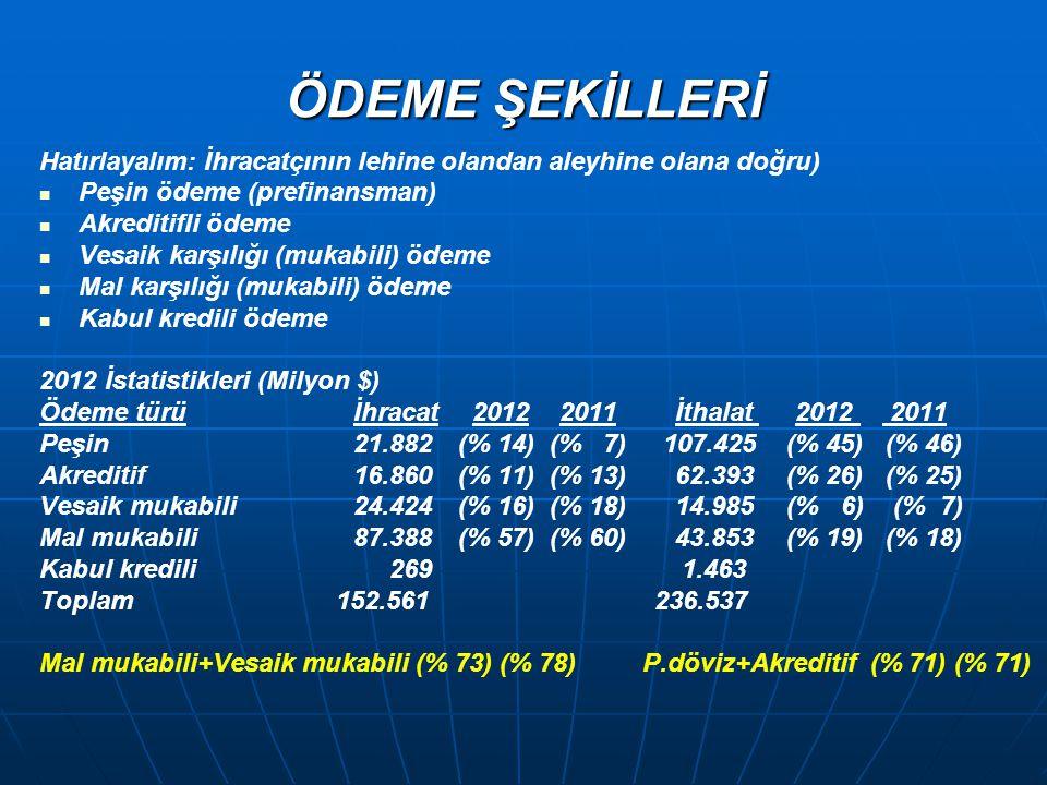 ÖDEME ŞEKİLLERİ Hatırlayalım: İhracatçının lehine olandan aleyhine olana doğru)   Peşin ödeme (prefinansman)   Akreditifli ödeme   Vesaik karşılığı (mukabili) ödeme   Mal karşılığı (mukabili) ödeme   Kabul kredili ödeme 2012 İstatistikleri (Milyon $) Ödeme türüİhracat 2012 2011 İthalat 2012 2011 Peşin21.882(% 14) (% 7) 107.425 (% 45) (% 46) Akreditif 16.860(% 11) (% 13) 62.393 (% 26) (% 25) Vesaik mukabili24.424 (% 16) (% 18) 14.985 (% 6) (% 7) Mal mukabili87.388(% 57) (% 60) 43.853 (% 19) (% 18) Kabul kredili 269 1.463 Toplam 152.561 236.537 Mal mukabili+Vesaik mukabili (% 73) (% 78) P.döviz+Akreditif (% 71) (% 71)