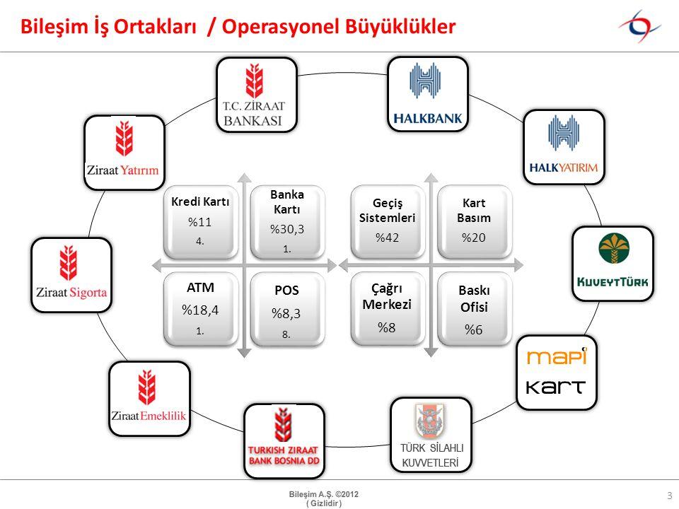 Bileşim İş Ortakları / Operasyonel Büyüklükler 3 Kredi Kartı %11 4.