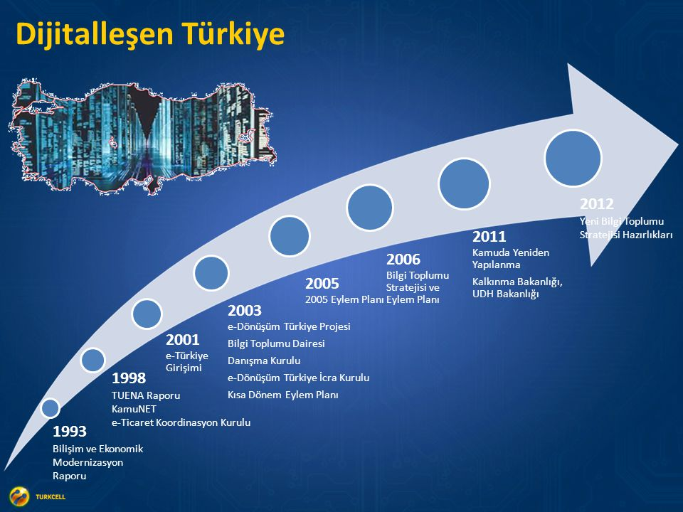 1993 Bilişim ve Ekonomik Modernizasyon Raporu 1998 TUENA Raporu KamuNET e-Ticaret Koordinasyon Kurulu 2001 e-Türkiye Girişimi Dijitalleşen Türkiye 2003 e-Dönüşüm Türkiye Projesi Bilgi Toplumu Dairesi Danışma Kurulu e-Dönüşüm Türkiye İcra Kurulu Kısa Dönem Eylem Planı 2005 2005 Eylem Planı 2006 Bilgi Toplumu Stratejisi ve Eylem Planı 2012 Yeni Bilgi Toplumu Stratejisi Hazırlıkları 2011 Kamuda Yeniden Yapılanma Kalkınma Bakanlığı, UDH Bakanlığı