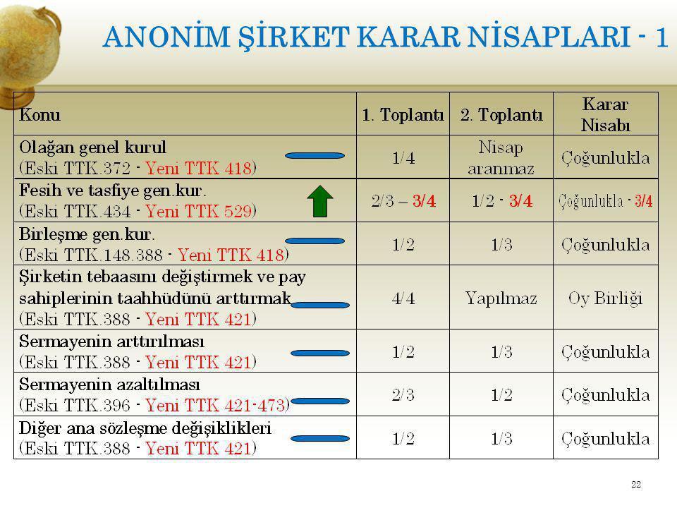ANONİM ŞİRKET KARAR NİSAPLARI - 1 22