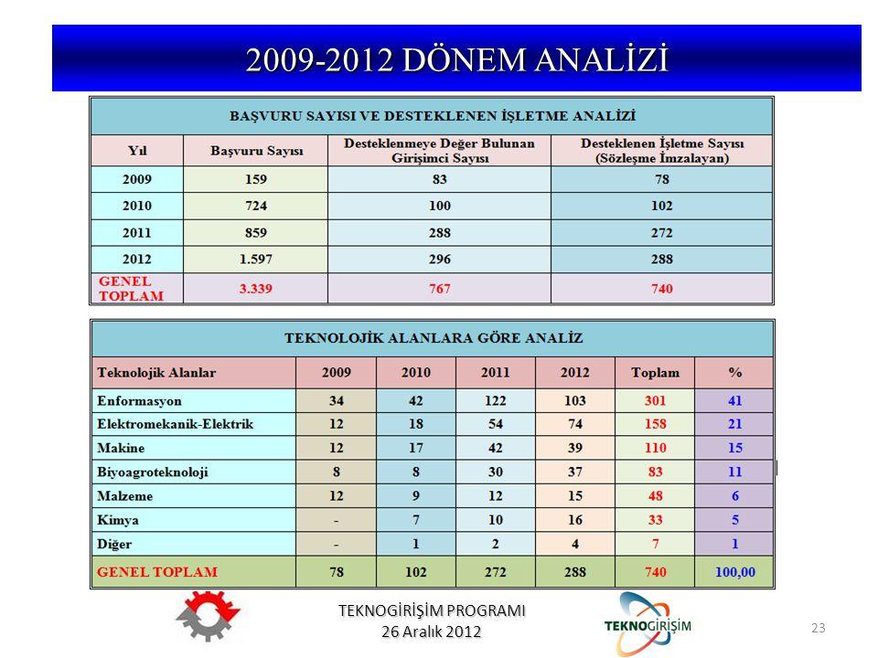 TEKNOGİRİŞİM PROGRAMI 26 Aralık 2012 2009-2012 DÖNEM ANALİZİ 23