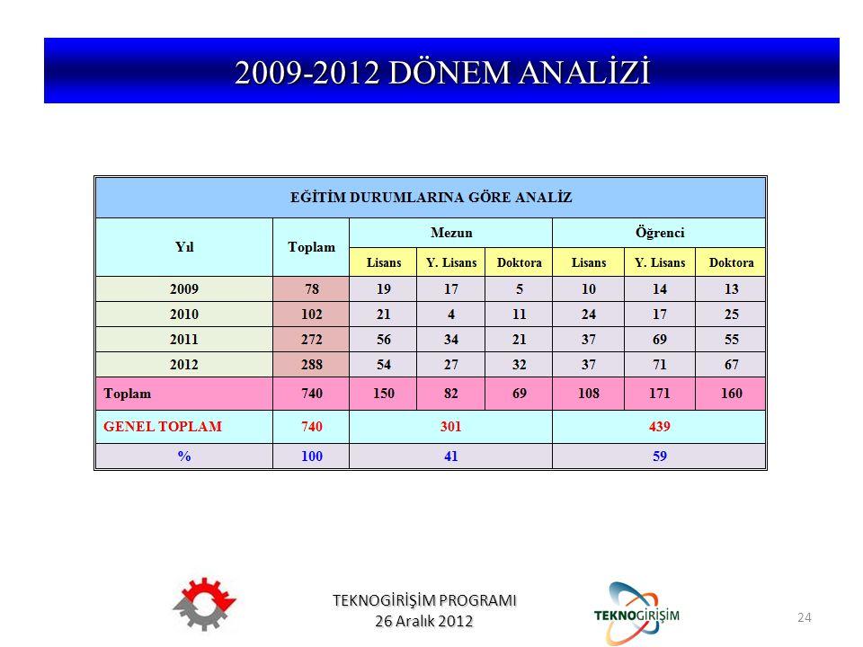 TEKNOGİRİŞİM PROGRAMI 26 Aralık 2012 5746 SAYILI KANUN VE 26953 SAYILI YÖNETMELİK 2009-2012 DÖNEM ANALİZİ 24