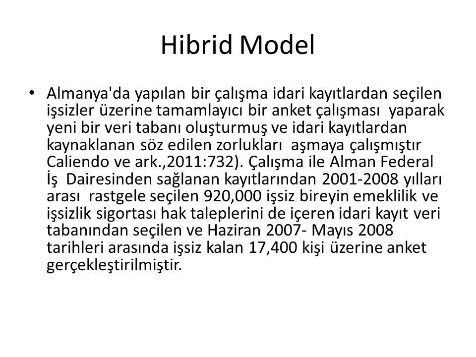 Hibrid Model • Almanya'da yapılan bir çalışma idari kayıtlardan seçilen işsizler üzerine tamamlayıcı bir anket çalışması yaparak yeni bir veri tabanı