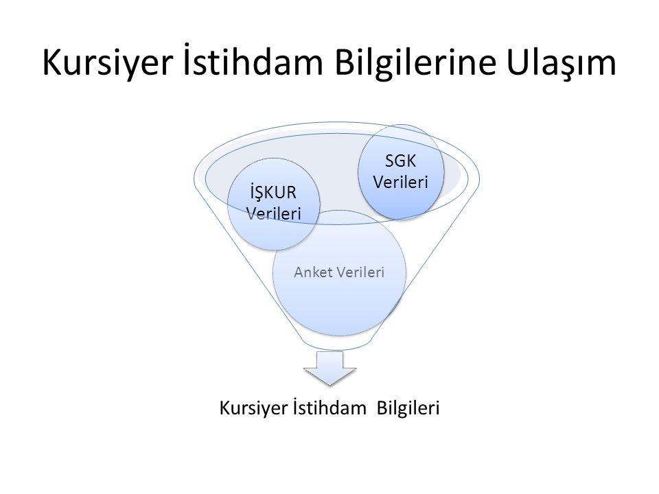 Kursiyer İstihdam Bilgilerine Ulaşım Kursiyer İstihdam Bilgileri Anket Verileri İŞKUR Verileri SGK Verileri