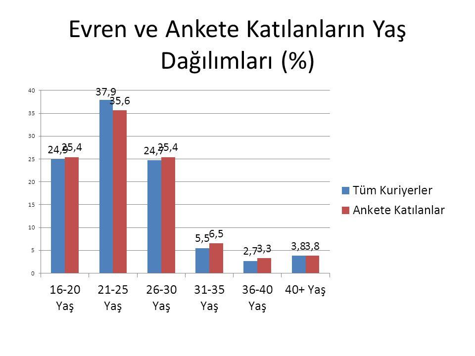 Evren ve Ankete Katılanların Yaş Dağılımları (%)