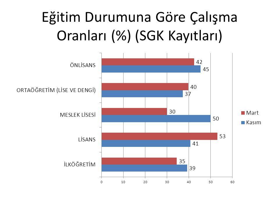 Eğitim Durumuna Göre Çalışma Oranları (%) (SGK Kayıtları)