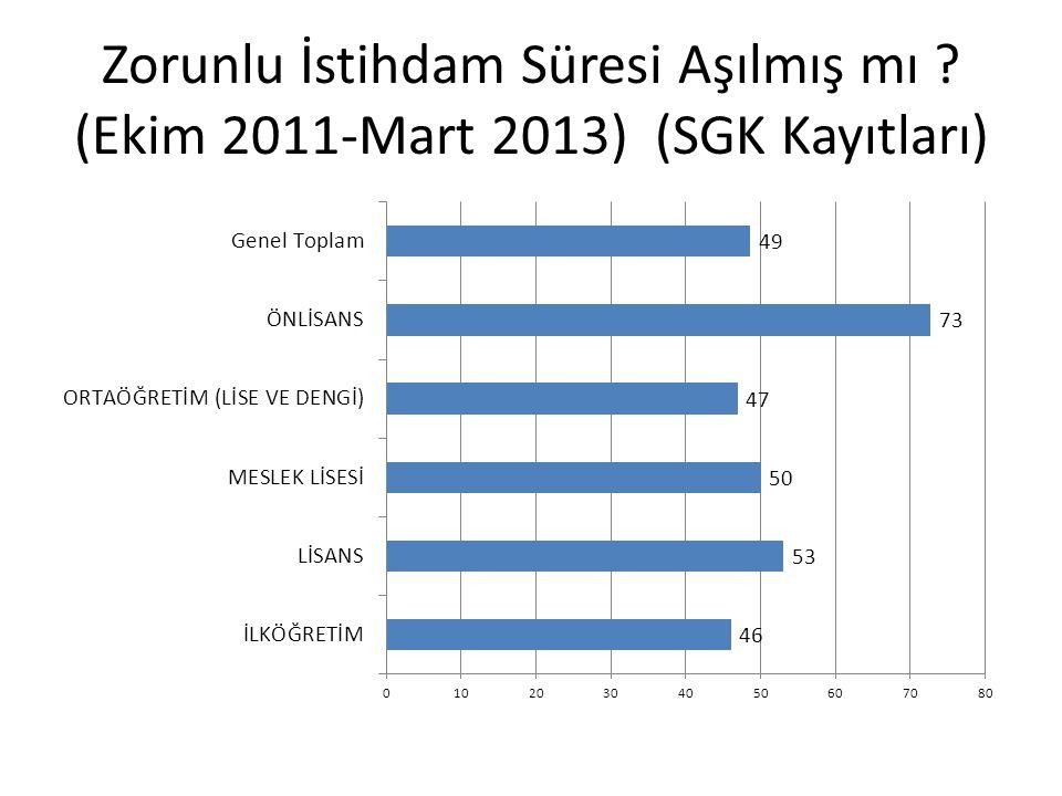 Zorunlu İstihdam Süresi Aşılmış mı ? (Ekim 2011-Mart 2013) (SGK Kayıtları)