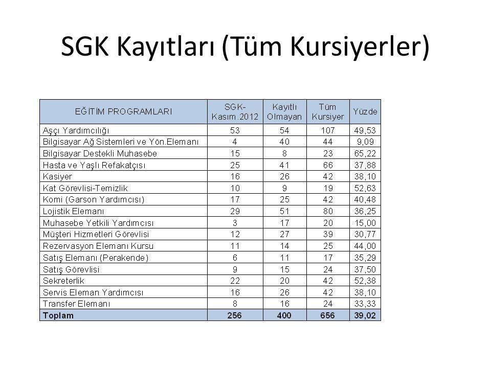 SGK Kayıtları (Tüm Kursiyerler)