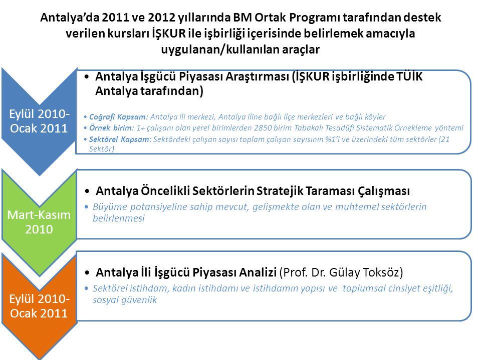 Antalya'da 2011 ve 2012 yıllarında BM Ortak Programı tarafından destek verilen kursları İŞKUR ile işbirliği içerisinde belirlemek amacıyla uygulanan/k