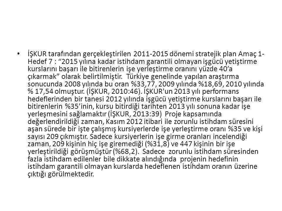 """• İŞKUR tarafından gerçekleştirilen 2011-2015 dönemi stratejik plan Amaç 1- Hedef 7 : """"2015 yılına kadar istihdam garantili olmayan işgücü yetiştirme"""