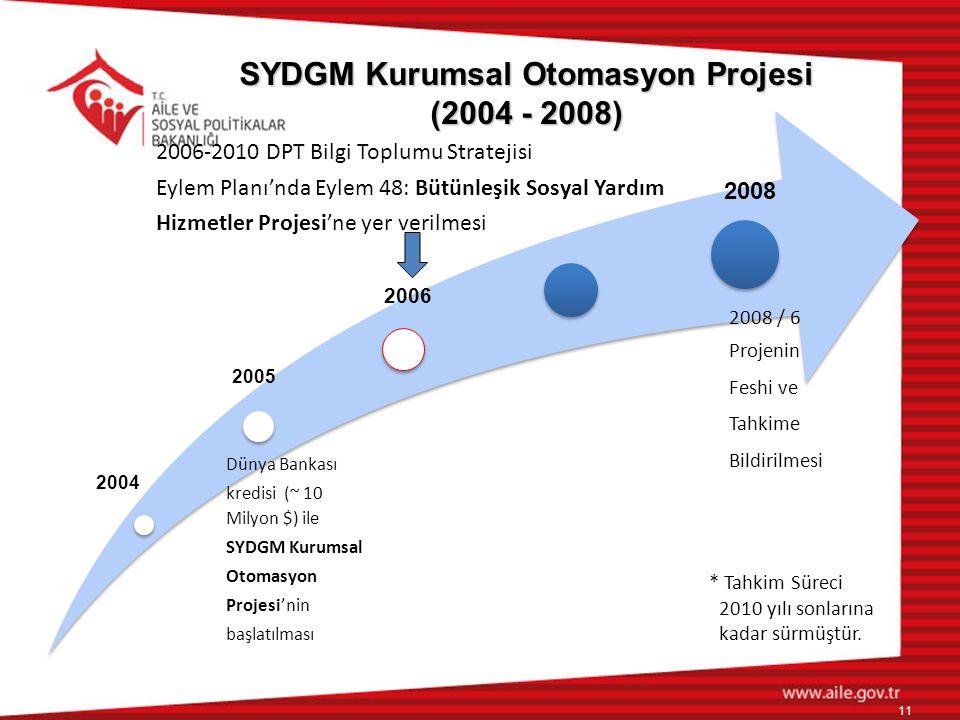Dünya Bankası kredisi (~ 10 Milyon $) ile SYDGM Kurumsal Otomasyon Projesi'nin başlatılması 2006-2010 DPT Bilgi Toplumu Stratejisi Eylem Planı'nda Eyl