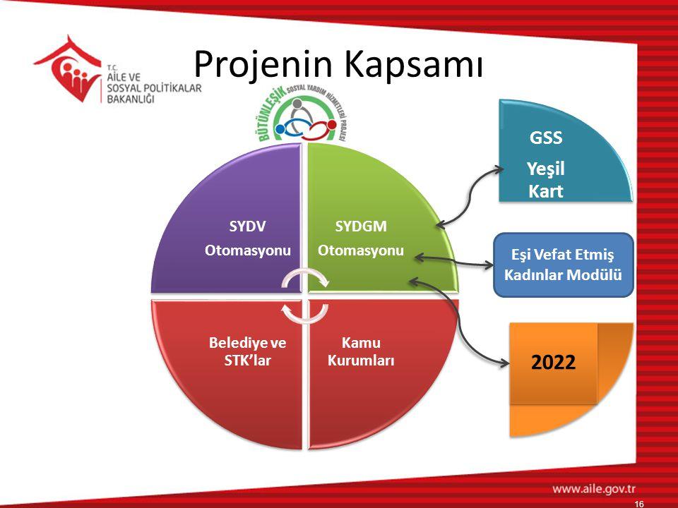SYDV Otomasyonu SYDGM Otomasyonu Kamu Kurumları Belediye ve STK'lar Projenin Kapsamı GSS Yeşil Kart 16 2022 Eşi Vefat Etmiş Kadınlar Modülü