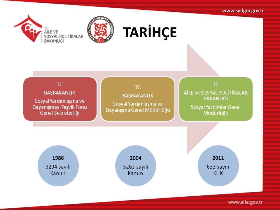 TC BAŞBAKANLIK Sosyal Yardımlaşma ve Dayanışmayı Teşvik Fonu Genel Sekreterliği TC BAŞBAKANLIK Sosyal Yardımlaşma ve Dayanışma Genel Müdürlüğü TC AİLE