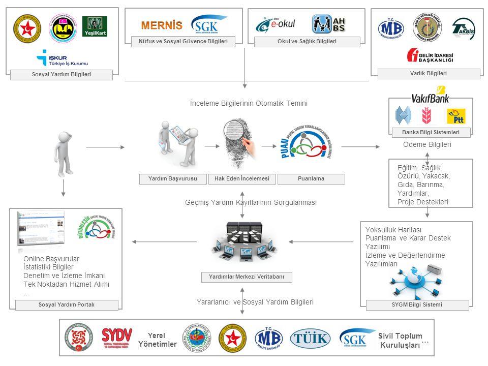 Sosyal Yardım Bilgileri Nüfus ve Sosyal Güvence Bilgileri Okul ve Sağlık Bilgileri İnceleme Bilgilerinin Otomatik Temini Yardım BaşvurusuHak Eden İnce