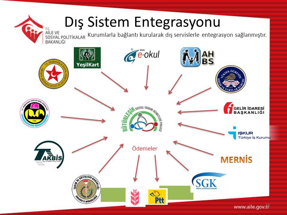 25 Dış Sistem Entegrasyonu Kurumlarla bağlantı kurularak dış servislerle entegrasyon sağlanmıştır. Ödemeler