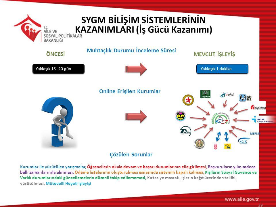Muhtaçlık Durumu İnceleme Süresi Online Erişilen Kurumlar Yaklaşık 1 dakika Yaklaşık 15- 20 gün Çözülen Sorunlar Kurumlar ile yürütülen yazışmalar, Öğ