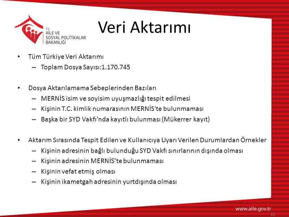 Veri Aktarımı • Tüm Türkiye Veri Aktarımı – Toplam Dosya Sayısı:1.170.745 • Dosya Aktarılamama Sebeplerinden Bazıları – MERNİS isim ve soyisim uyuşmaz