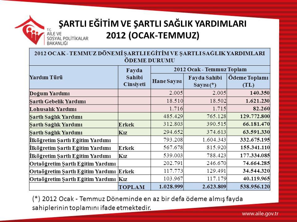 ŞARTLI EĞİTİM VE ŞARTLI SAĞLIK YARDIMLARI 2012 (OCAK-TEMMUZ) 2012 OCAK - TEMMUZ DÖNEMİ ŞARTLI EĞİTİM VE ŞARTLI SAĞLIK YARDIMLARI ÖDEME DURUMU Yardım T