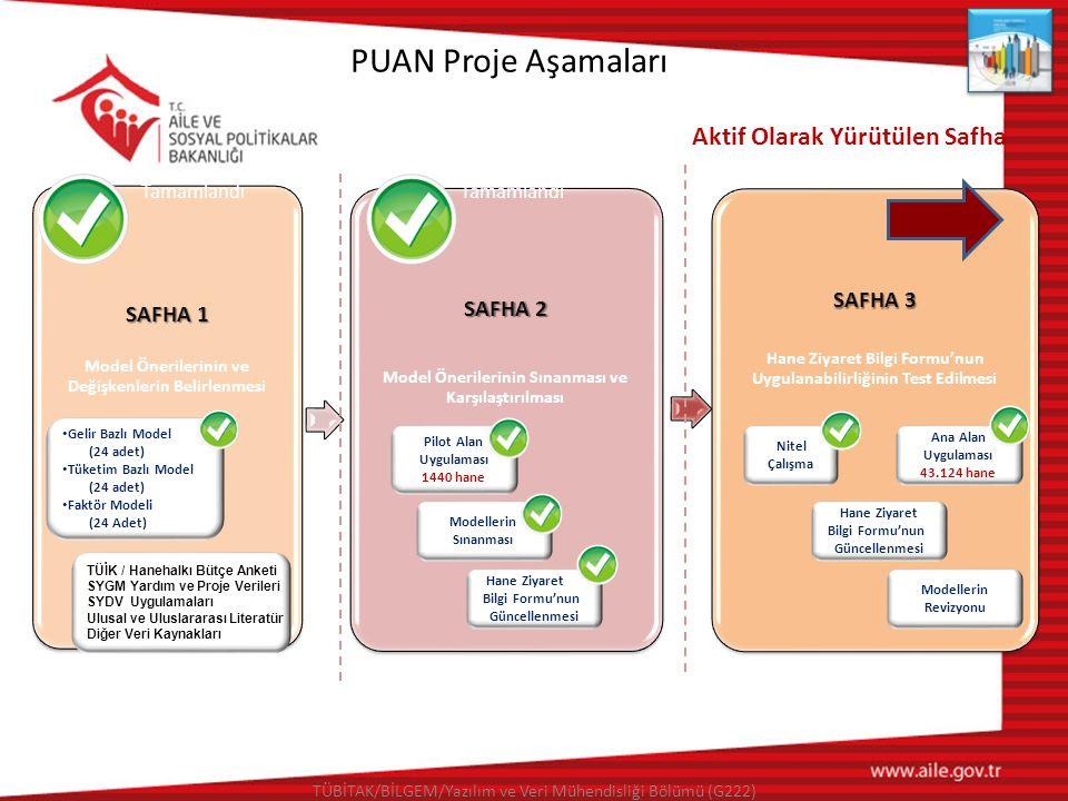 PUAN Proje Aşamaları SAFHA 1 Model Önerilerinin ve Değişkenlerin Belirlenmesi SAFHA 2 Model Önerilerinin Sınanması ve Karşılaştırılması SAFHA 3 Hane Z