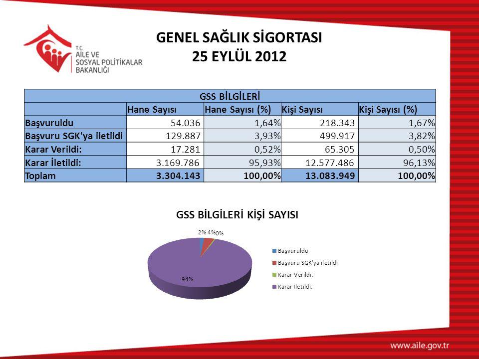 GSS BİLGİLERİ Hane SayısıHane Sayısı (%)Kişi SayısıKişi Sayısı (%) Başvuruldu 54.0361,64% 218.3431,67% Başvuru SGK'ya iletildi 129.8873,93% 499.9173,8
