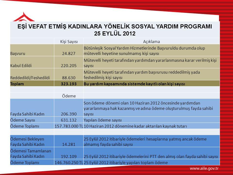 EŞİ VEFAT ETMİŞ KADINLARA YÖNELİK SOSYAL YARDIM PROGRAMI 25 EYLÜL 2012 Kişi SayısıAçıklama Başvuru24.827 Bütünleşik Sosyal Yardım Hizmetlerinde Başvur