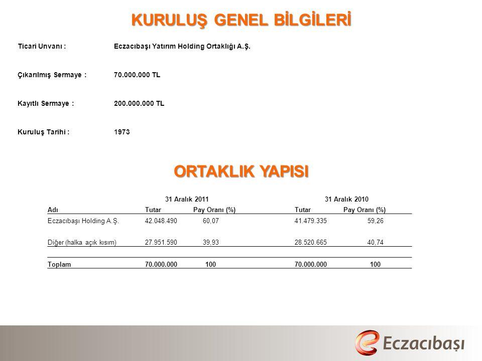 KURULUŞ GENEL BİLGİLERİ Ticari Unvanı :Eczacıbaşı Yatırım Holding Ortaklığı A.Ş.