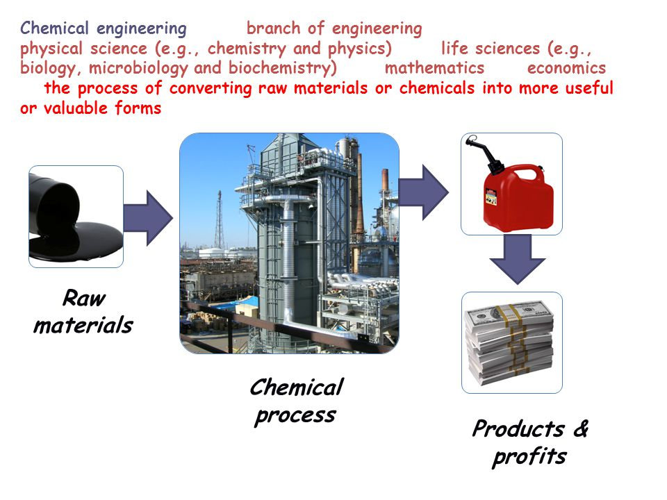 Raw materials Chemical process Products & profits Chemical engineering is the branch of engineering that deals with physical science (e.g., chemistry and physics), and life sciences (e.g., biology, microbiology and biochemistry) with mathematics and economics, to the process of converting raw materials or chemicals into more useful or valuable forms