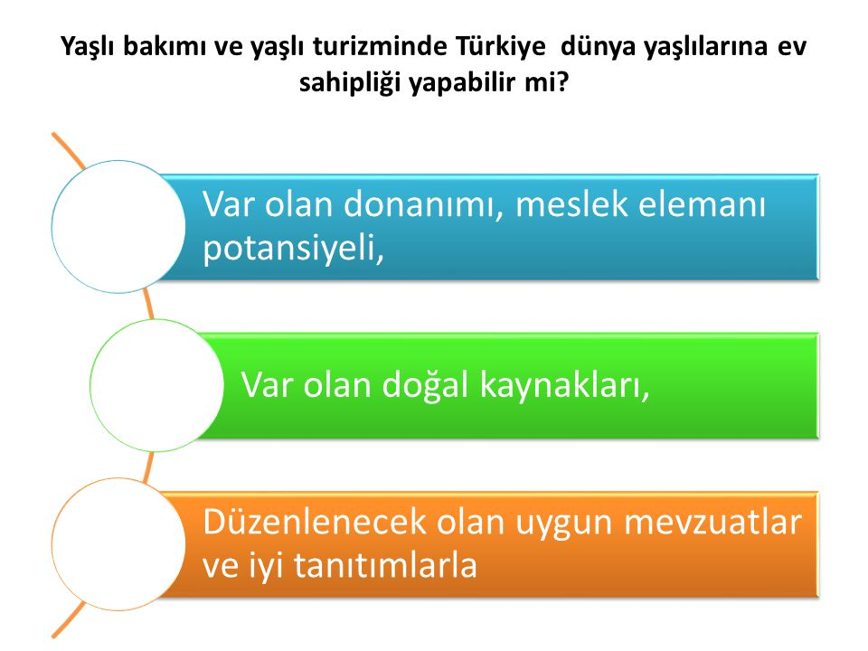 Yaşlı bakımı ve yaşlı turizminde Türkiye dünya yaşlılarına ev sahipliği yapabilir mi? Var olan donanımı, meslek elemanı potansiyeli, Var olan doğal ka