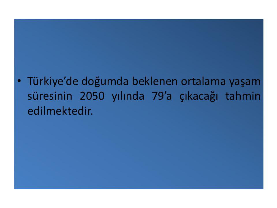 • Türkiye'de doğumda beklenen ortalama yaşam süresinin 2050 yılında 79'a çıkacağı tahmin edilmektedir.
