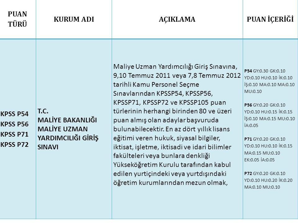 PUAN TÜRÜ KURUM ADIAÇIKLAMAPUAN İÇERİĞİ KPSS P54 KPSS P56 KPSS P71 KPSS P72 T.C. MALİYE BAKANLIĞI MALİYE UZMAN YARDIMCILIĞI GİRİŞ SINAVI Maliye Uzman