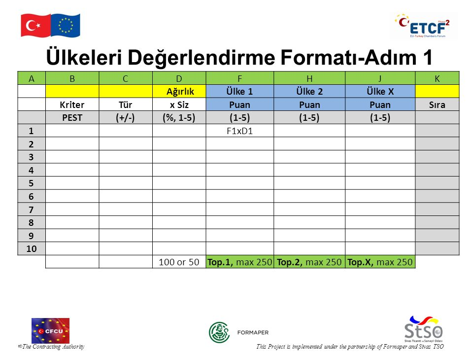  The Contracting Authority This Project is implemented under the partnership of Formaper and Sivas TSO Ülkeleri Değerlendirme Formatı-Adım 1 ABCDFHJK