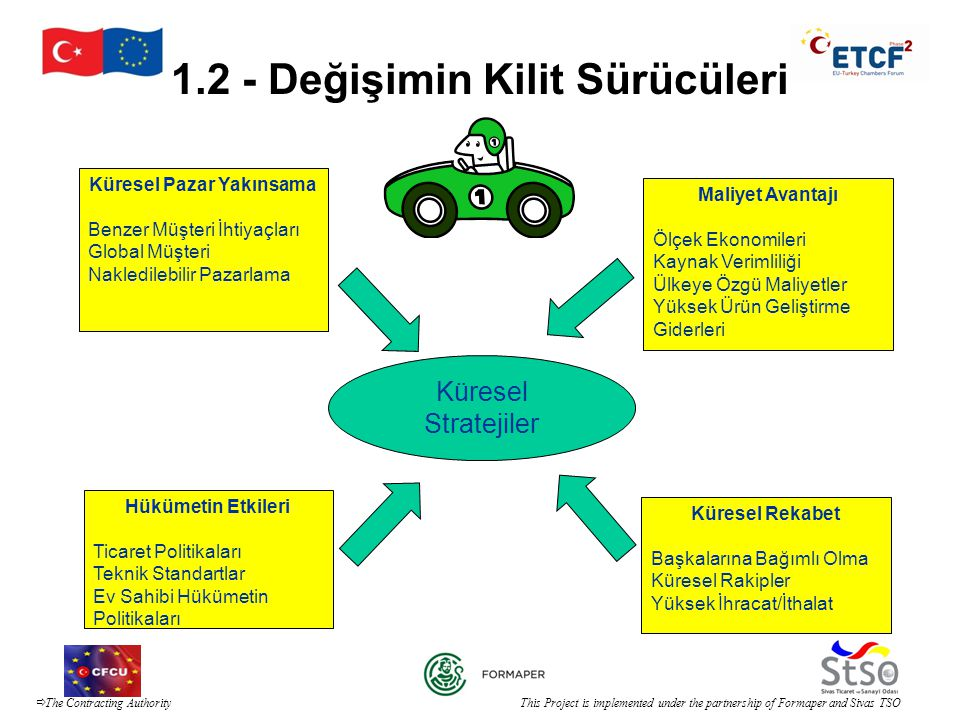  The Contracting Authority This Project is implemented under the partnership of Formaper and Sivas TSO 1.2 - Değişimin Kilit Sürücüleri Hükümetin Etk