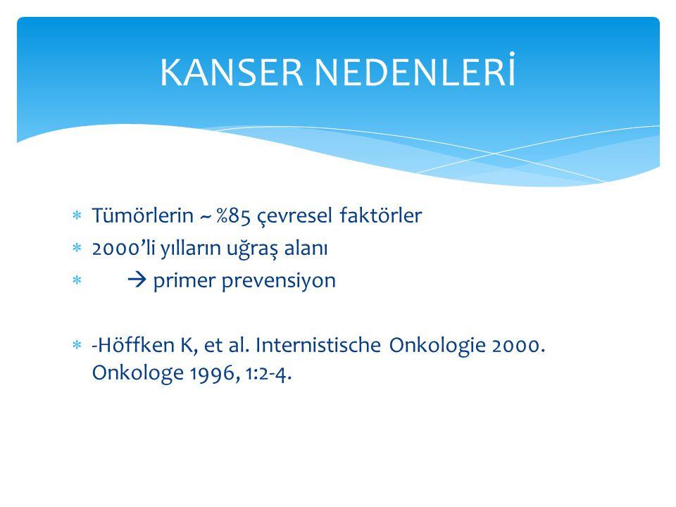  Tümörlerin ~ %85 çevresel faktörler  2000'li yılların uğraş alanı   primer prevensiyon  -Höffken K, et al. Internistische Onkologie 2000. Onkolo
