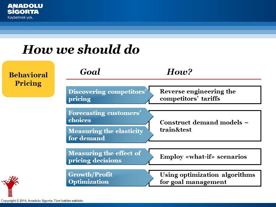 Copyright © 2014, Anadolu Sigorta. Tüm hakları saklıdır. Reverse engineering the competitors' tariffs Employ «what-if» scenarios Behavioral Pricing Go