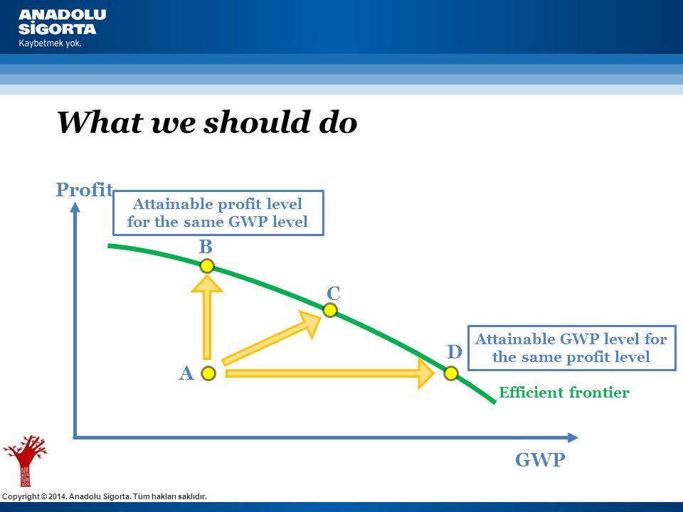 Copyright © 2014, Anadolu Sigorta. Tüm hakları saklıdır. GWP Profit A C D Efficient frontier Attainable profit level for the same GWP level Attainable