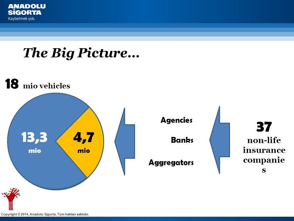 Copyright © 2014, Anadolu Sigorta. Tüm hakları saklıdır. The Big Picture… 18 mio vehicles 4,7 mio 13,3 mio Agencies 37 non-life insurance companie s B
