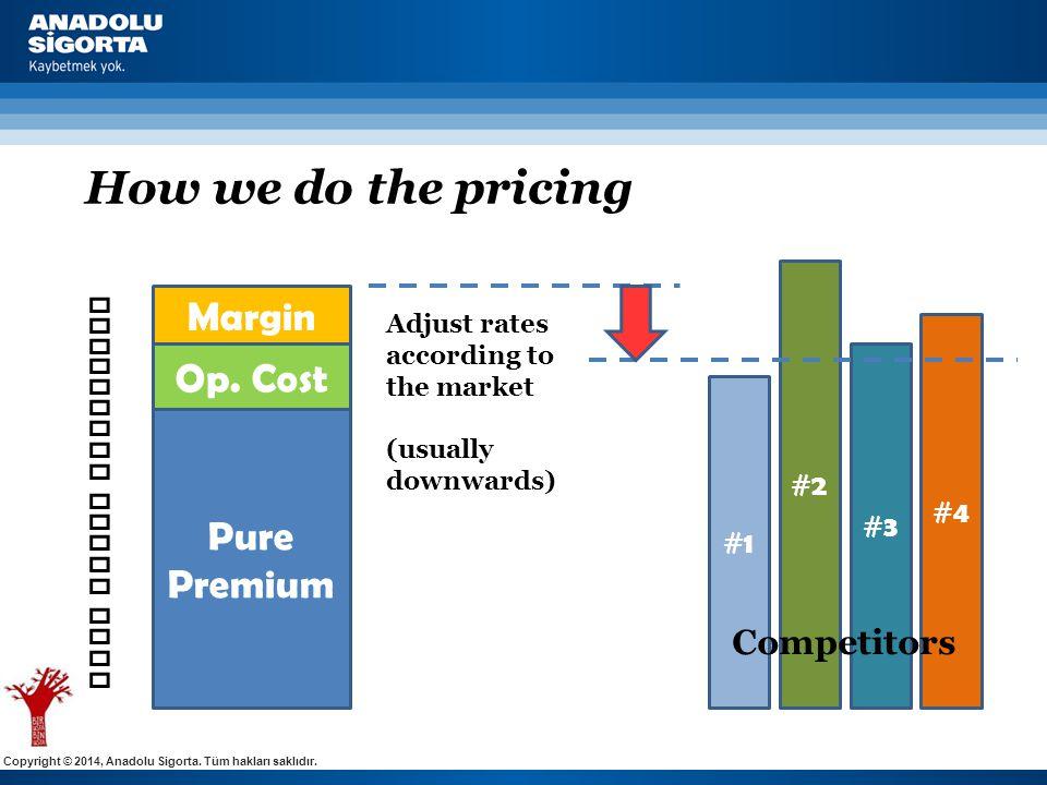 Copyright © 2014, Anadolu Sigorta. Tüm hakları saklıdır. How we do the pricing Adjust rates according to the market (usually downwards) Pure Premium O