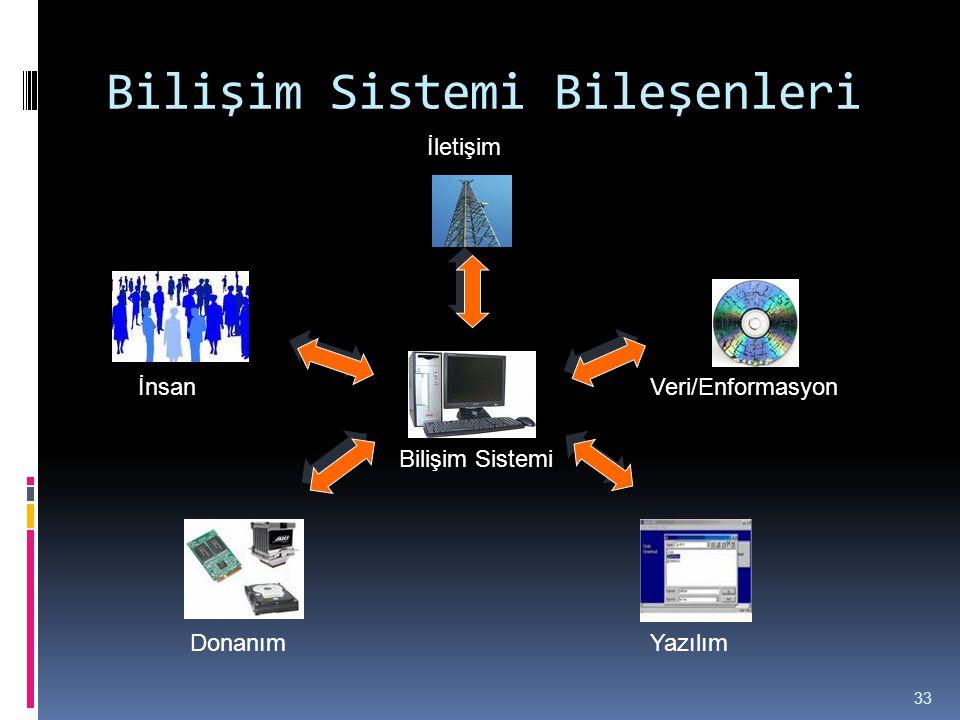 Bilişim Sistemi Bileşenleri 33 İnsan DonanımYazılım Veri/Enformasyon İletişim Bilişim Sistemi