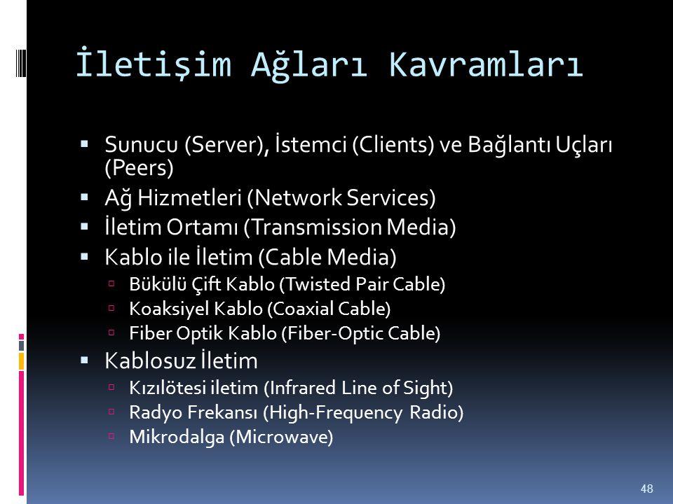 İletişim Ağları Kavramları  Sunucu (Server), İstemci (Clients) ve Bağlantı Uçları (Peers)  Ağ Hizmetleri (Network Services)  İletim Ortamı (Transmi