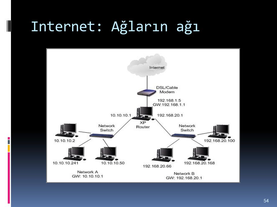 Internet: Ağların ağı 54
