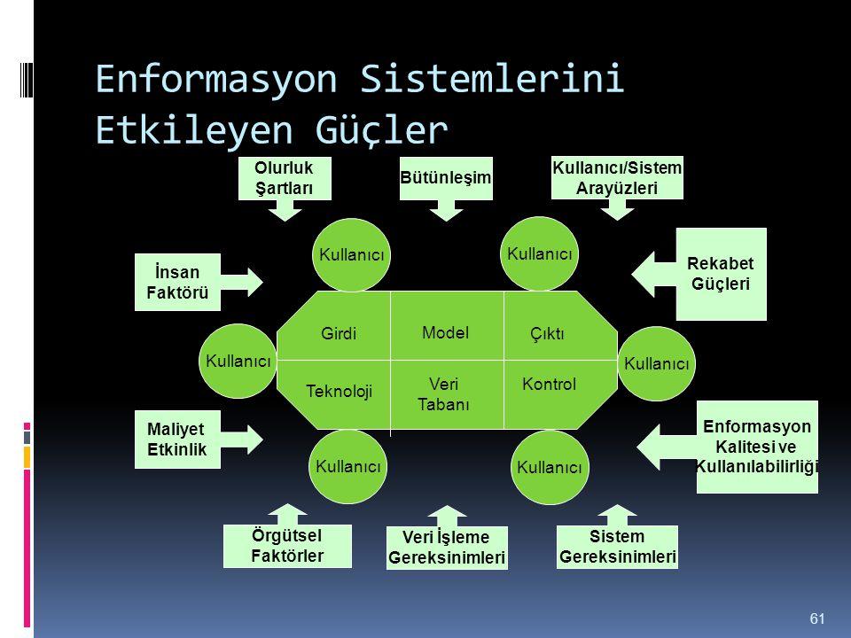 Enformasyon Sistemlerini Etkileyen Güçler 61 Örgütsel Faktörler Girdi Teknoloji Çıktı Model KontrolVeri Tabanı Kullanıcı Veri İşleme Gereksinimleri Si