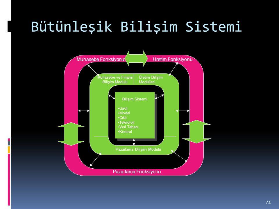 Bütünleşik Bilişim Sistemi 74 Bilişim Sistemi •Girdi •Model •Çıktı •Teknoloji •Veri Tabanı •Kontrol Bilişim Sistemi •Girdi •Model •Çıktı •Teknoloji •V