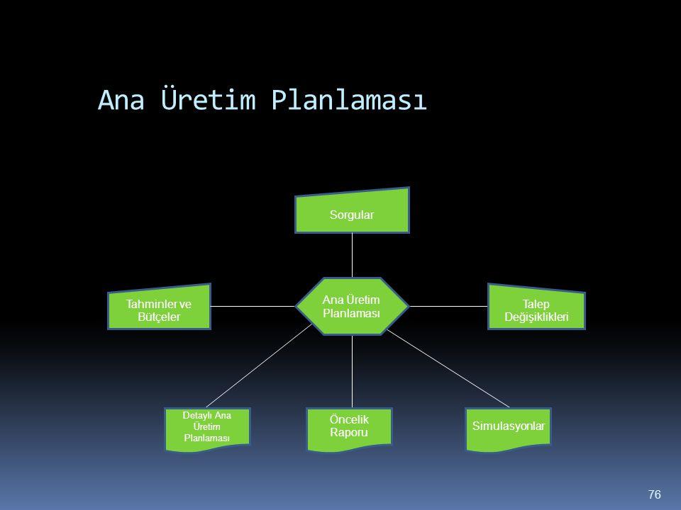 76 Ana Üretim Planlaması Tahminler ve Bütçeler Öncelik Raporu Talep Değişiklikleri Sorgular Detaylı Ana Üretim Planlaması Simulasyonlar Ana Üretim Pla