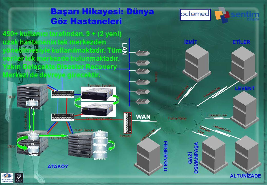 DB Primar y DB Primar y Clone DB Mirror Copy Backup for servers Archive DB Clone Archive DB Primary DB Primar y Oracle RAC DB-1 DB-2 OLAP Server Terminal-Server-1 Terminal-Server-2 LAN Başarı Hikayesi: Dünya Göz Hastaneleri DB Replication Clients Firewall Frame-Relay Leased-Line WAN ATAKÖY İZMİTETİLER LEVENT ALTUNİZADE GAZİ OSMANPAŞA FENERYOLU 450+ kullanıcı tarafından, 9 + (2 yeni) uzak hastanenin tek merkezden yönetilmesiyle kullanılmaktadır.