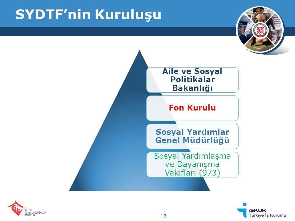 SYDTF'nin Kuruluşu Aile ve Sosyal Politikalar Bakanlığı Fon Kurulu Sosyal Yardımlar Genel Müdürlüğü Sosyal Yardımlaşma ve Dayanışma Vakıfları (973) 13
