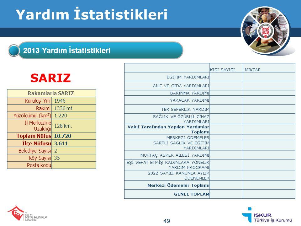 Yardım İstatistikleri 2013 Yardım İstatistikleri SARIZ Rakamlarla SARIZ Kuruluş Yılı 1946 Rakım 1330 mt Yüzölçümü (km 2 ) 1.220 İl Merkezine Uzaklığı 128 km.